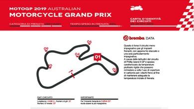 MotoGP Australia: l'analisi di Brembo